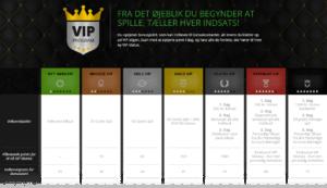 Casinosjovs VIP club - Oversigt af alle fordele
